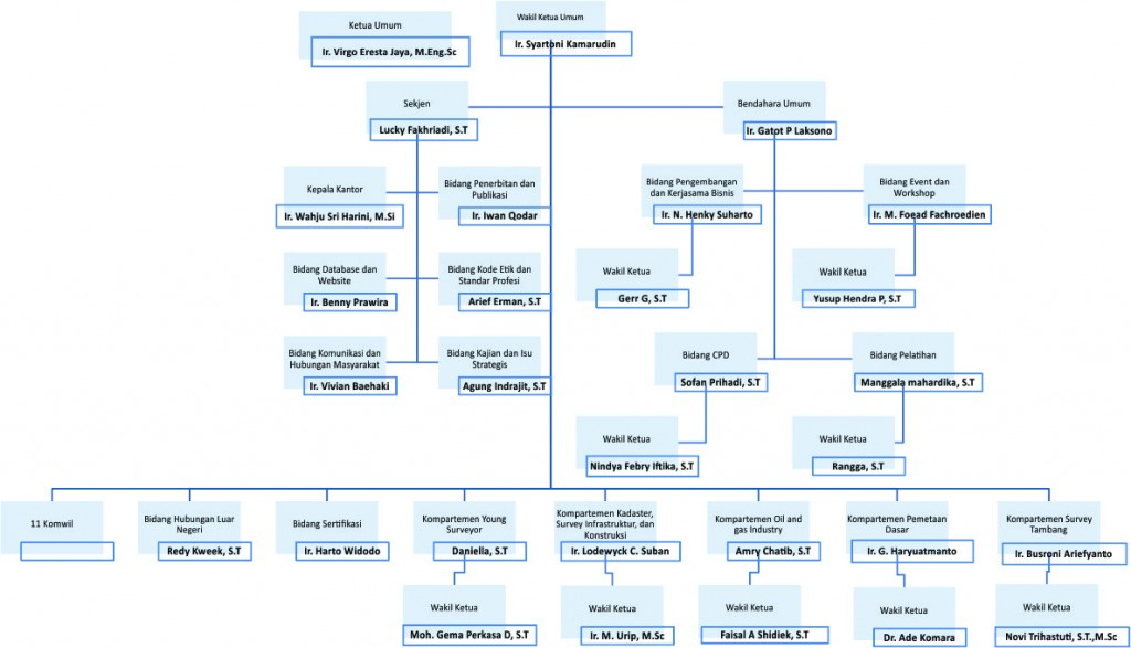 Struktur Organisasi revisi