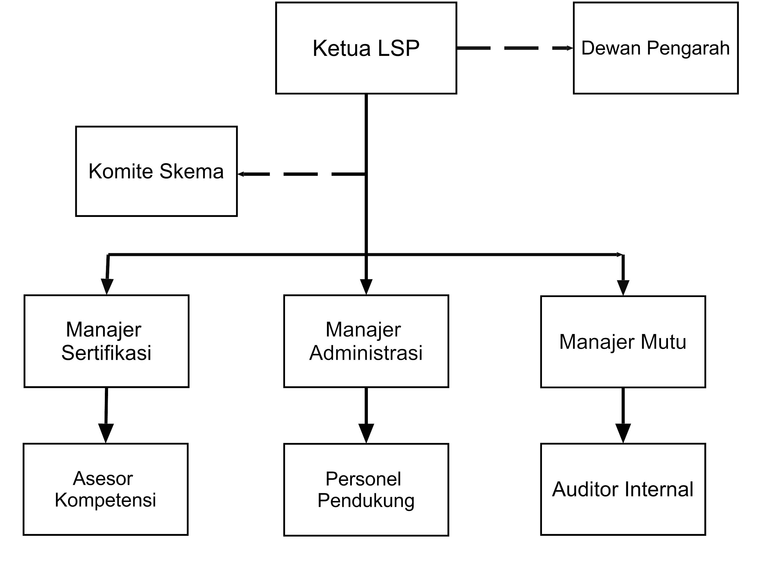 Struktur Organisasi cropped